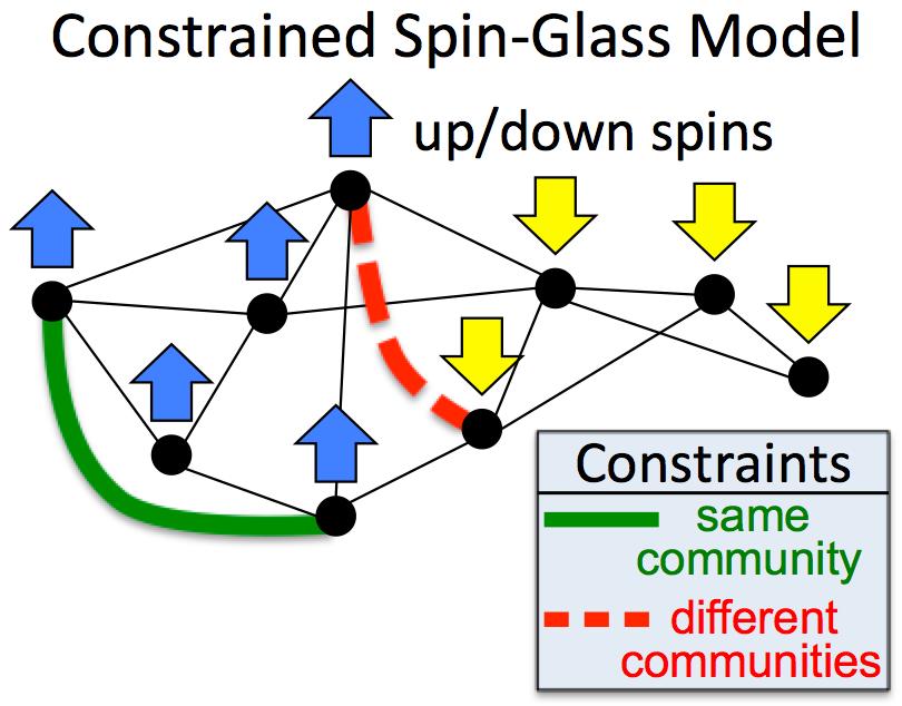 spin community